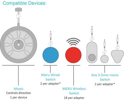 Moozi PC adapter - compatible devices